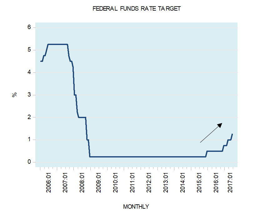 ECOFLASH: Economy may force the Fed to reverse its interest rate stance