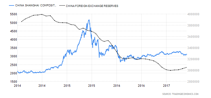China FX reserves and stocks 2014 - 2017