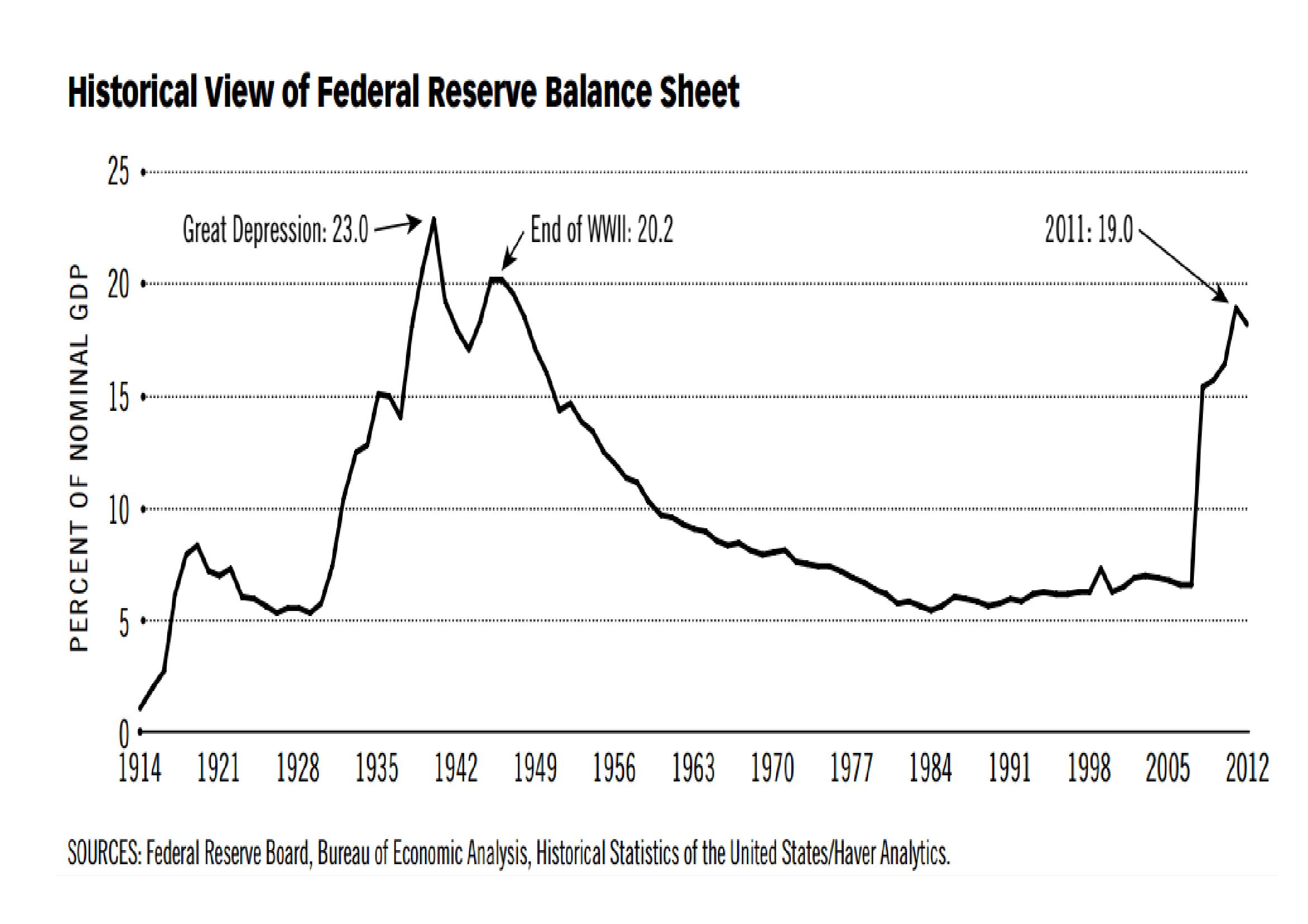 Federal_Reserve_Balance_Sheet_-_History_-_St_Louis
