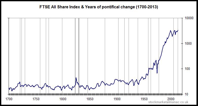 UK-equities-1700-2012 Stockmarket Almanac