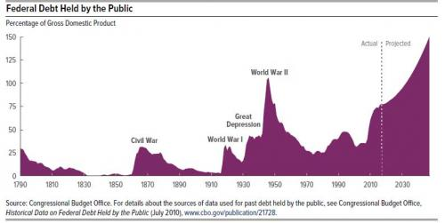 Zero Hedge: Fed Chair Janet Yellen Warns Congress US Debt Trajectory Is Unsustainable