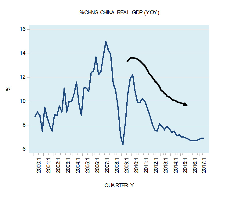 Assessing the long-term structural risk for China