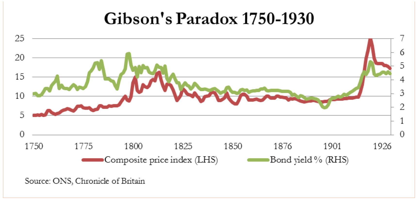 Further thoughts on Gibson's paradox