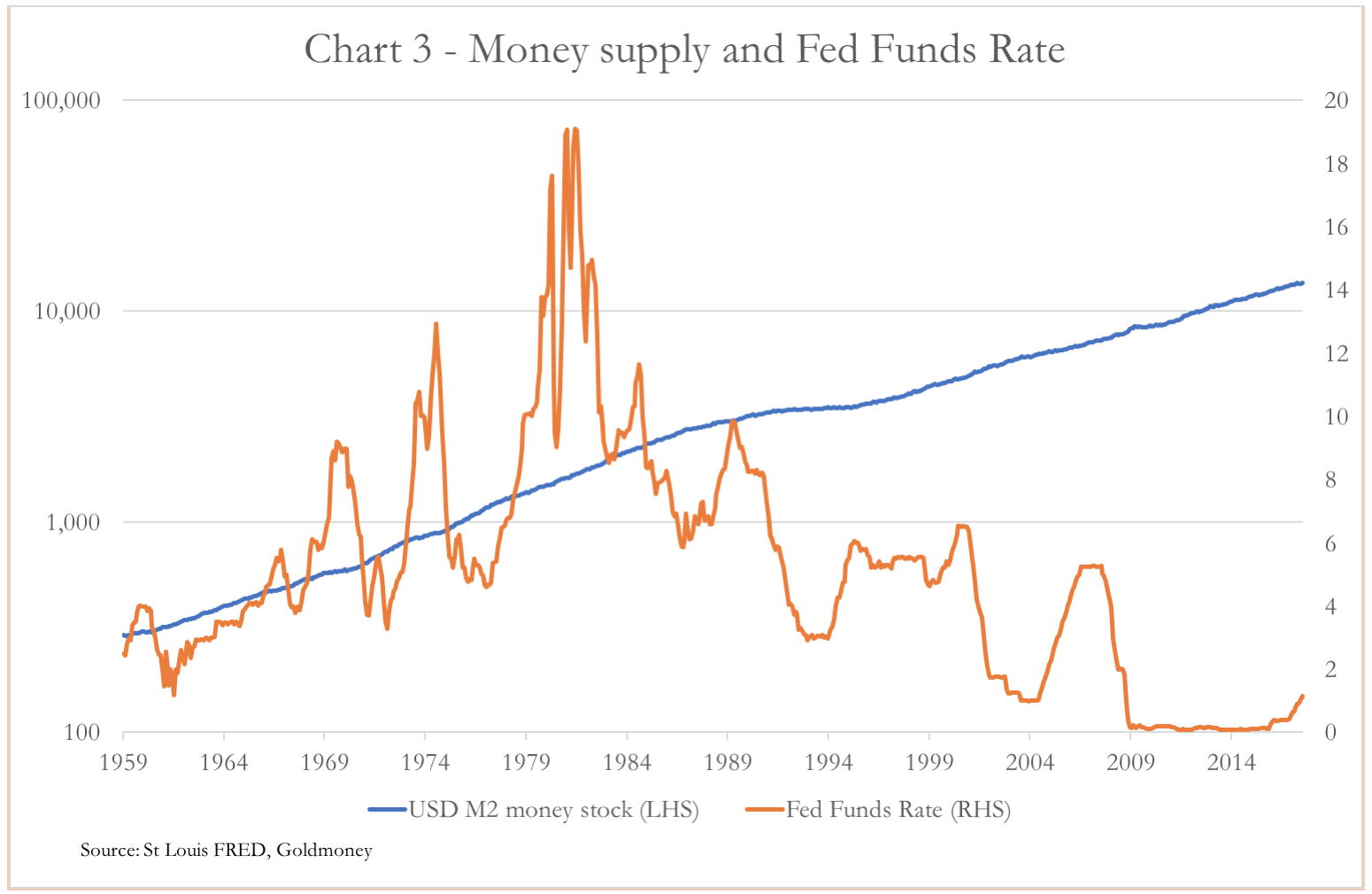 Money supply and Fed Funds Rate