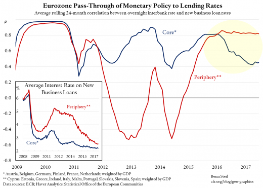Benn Steil: How We Know Eurozone Monetary Policy is Working Again