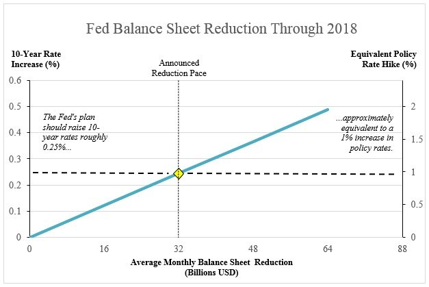 Benn Steil: The Fed could be tightening more than it realizes