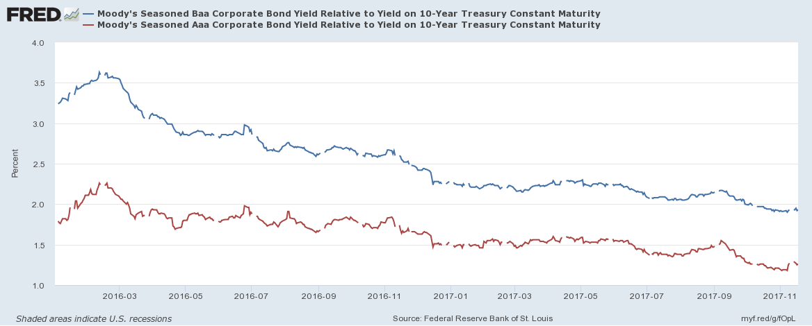 Moodys Aaa and Baa Corps spread over 10yr Bond