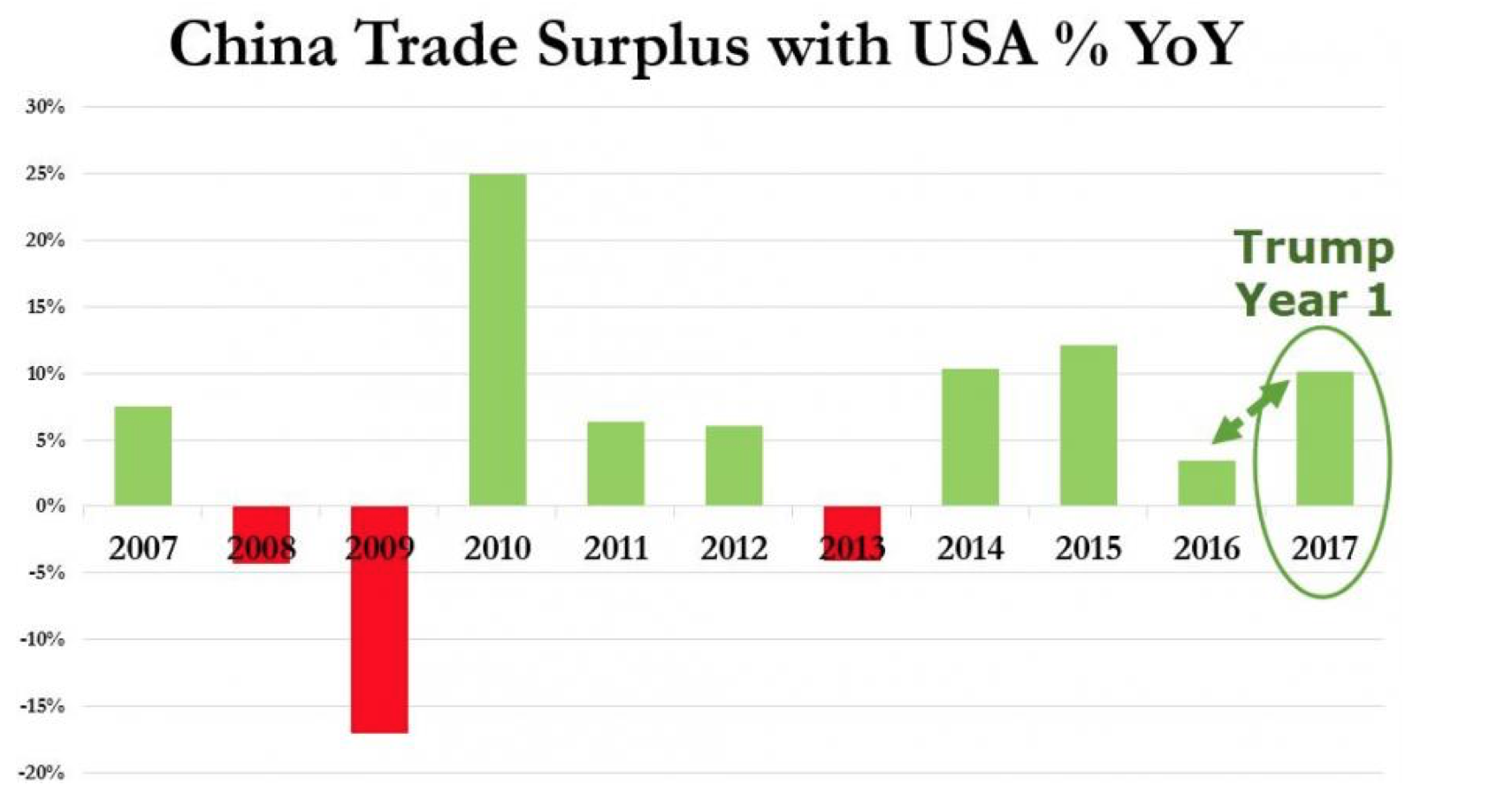 China trade surplus with USA