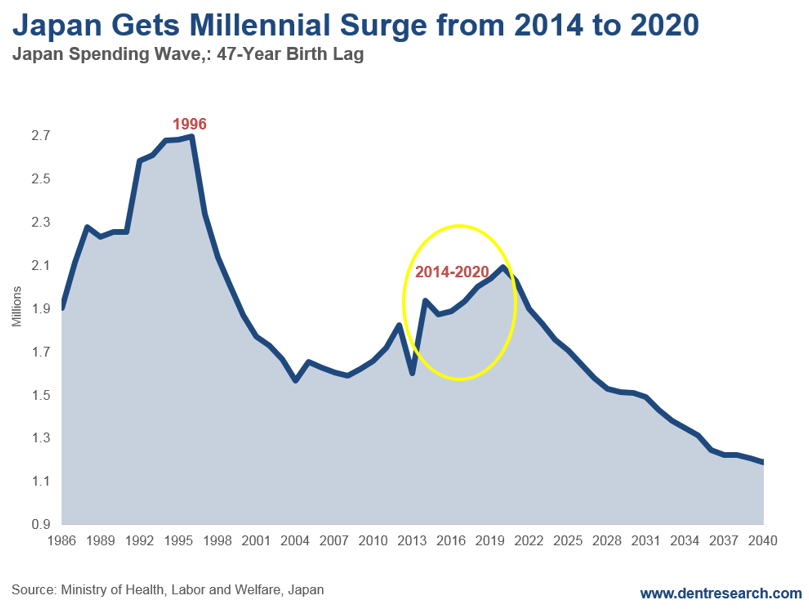 Japan Gets Millennial Surge - Dent Research