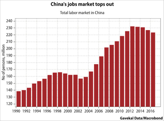 Total_labor_market_in_China_-_Gavekal