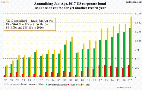 Image result for images of us corporate bond issuance