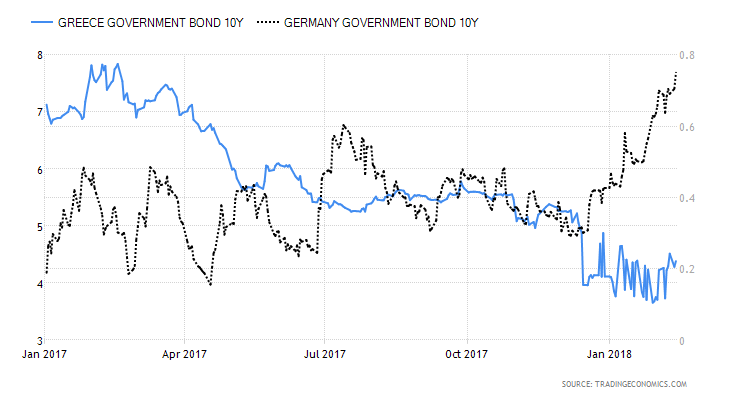 Germany vs Greece 10yr yields