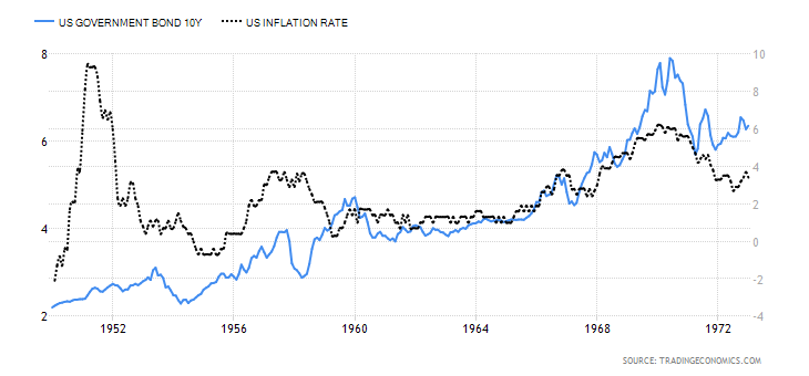 US Inflation and 10yr bond yield 1950 to 1973