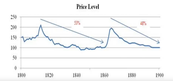 The Case for A Gold Currency Part 2:   Wages and Growth: Higher Under Classical Gold Standard