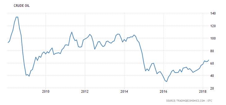 Brent Oil Since 2007