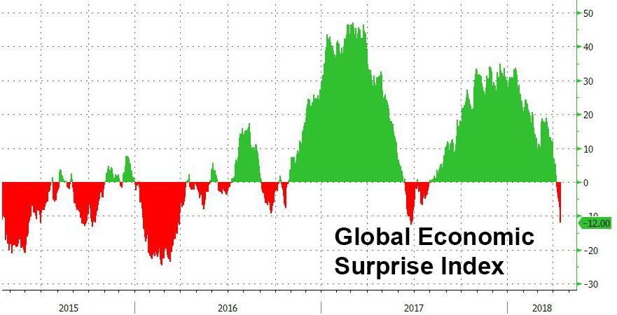 "Zero Hedge — Citi: ""There Is A Massive Problem"" With The Bond Market"