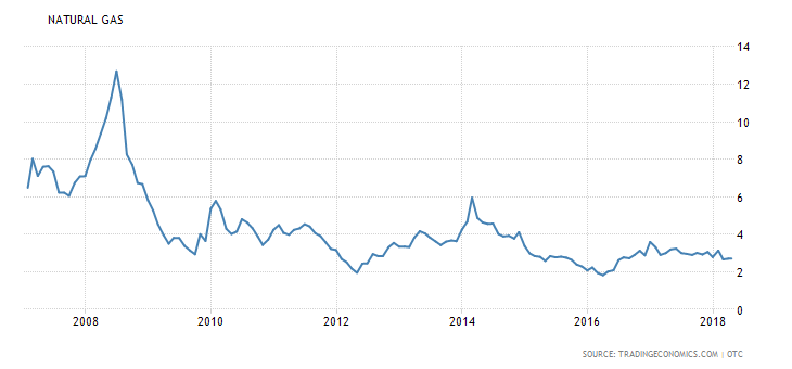 US Nat Gas Since 2007