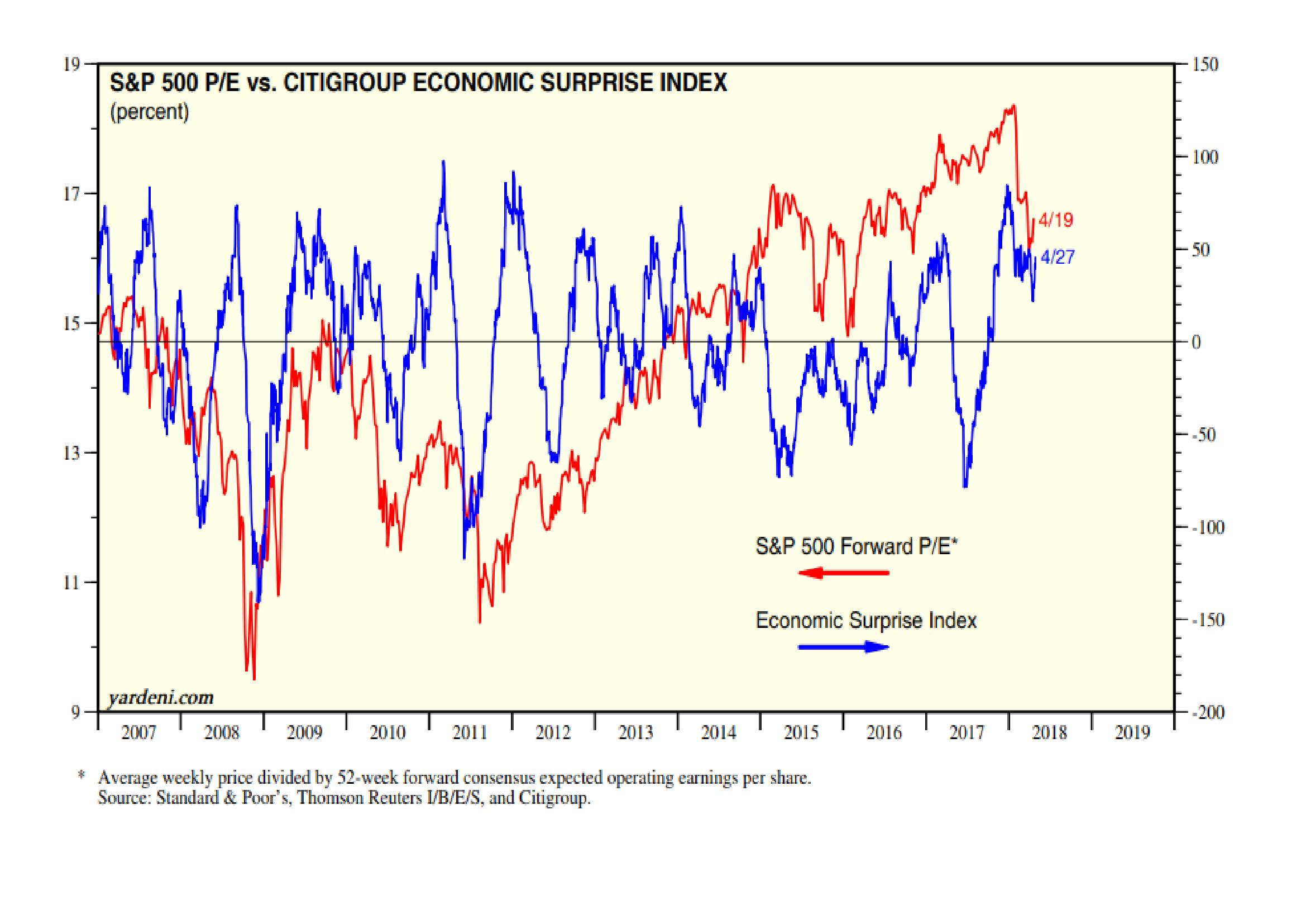 Citi Economic Surprises vs SandP - Yardeni 27-4-18