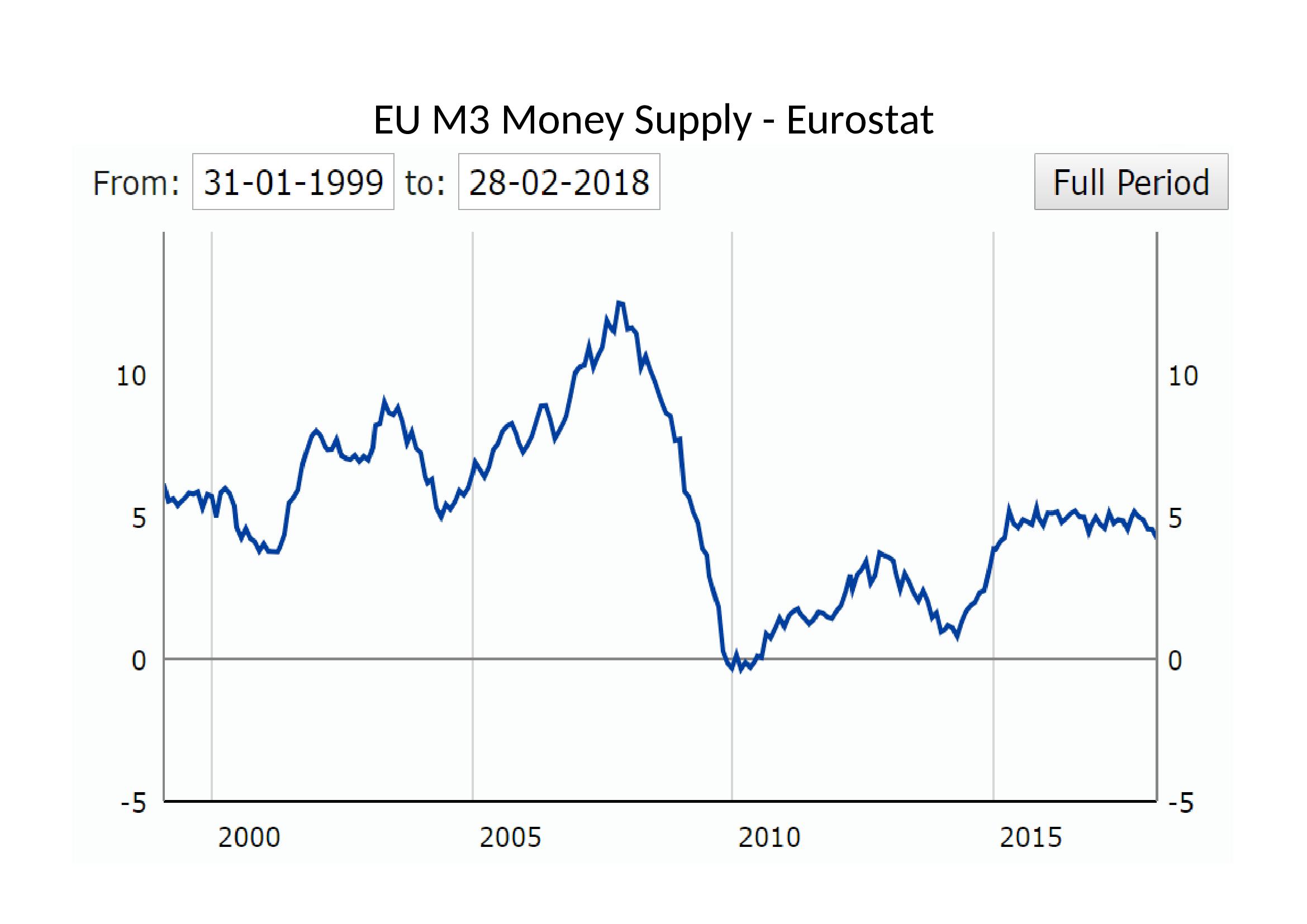 EU M3 Money Supply