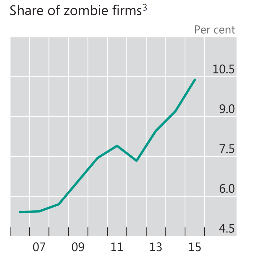 Wealth-Destroying Zombies