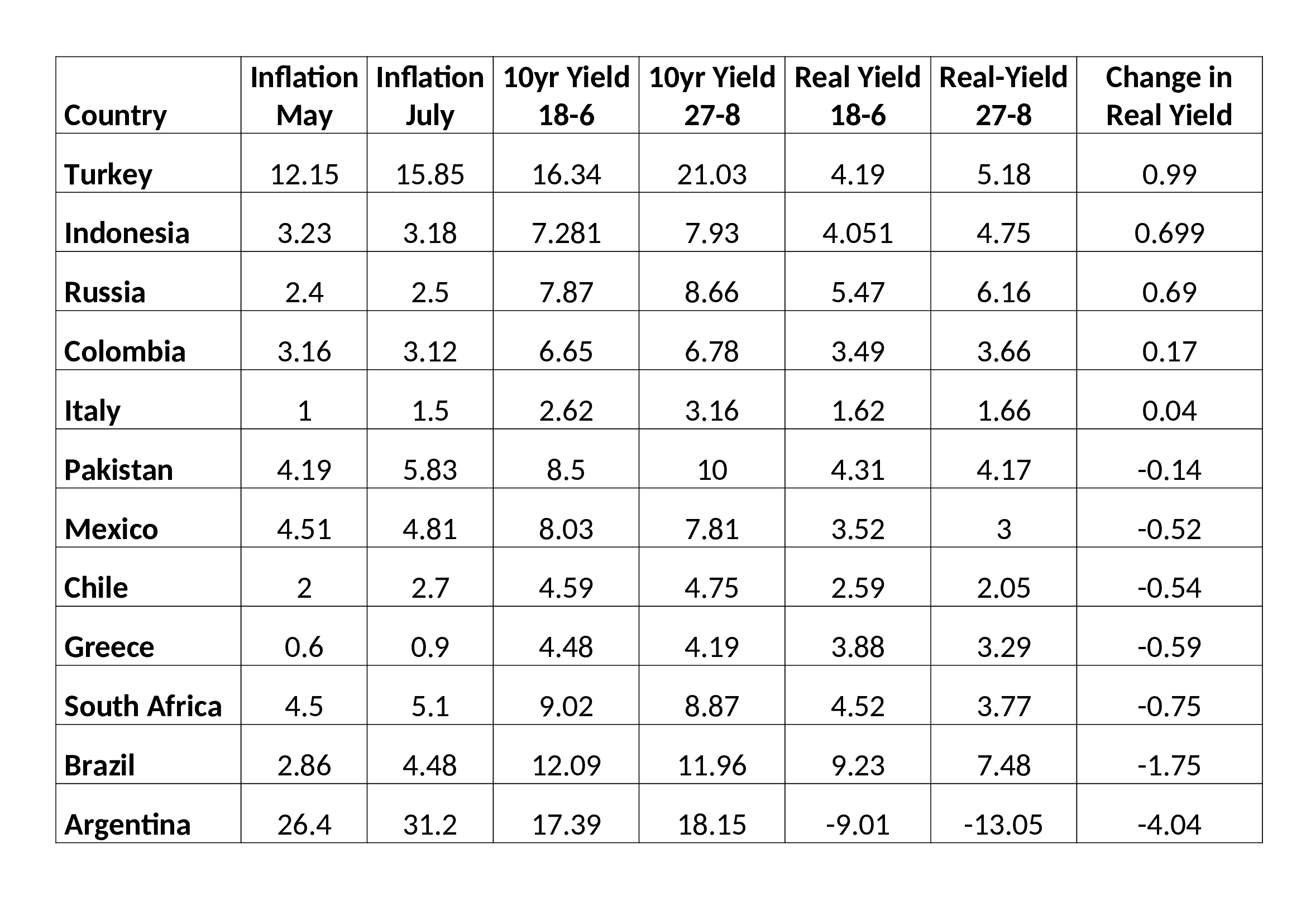 EM Real Yield change June to August 2018