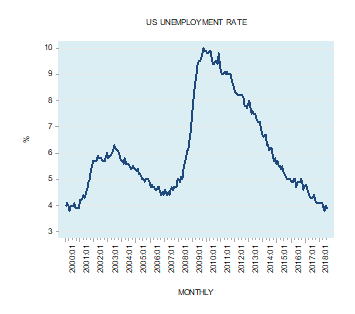 Does a fall in unemployment lead to stronger economic growth?