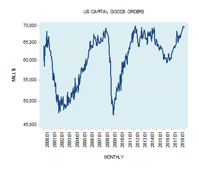 Why an increase in capital goods may not always be good for economic prosperity