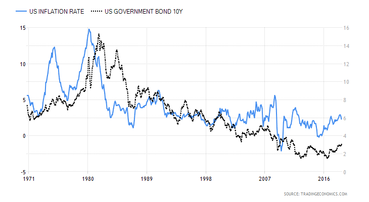 Not waving but drowning – Stocks, debt and inflation?