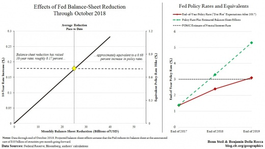 effects of fed balance sheet reduction