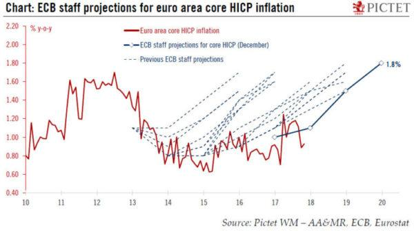 The ECB's Quantitative Easing Was a Failure — Here Is What It Actually Did