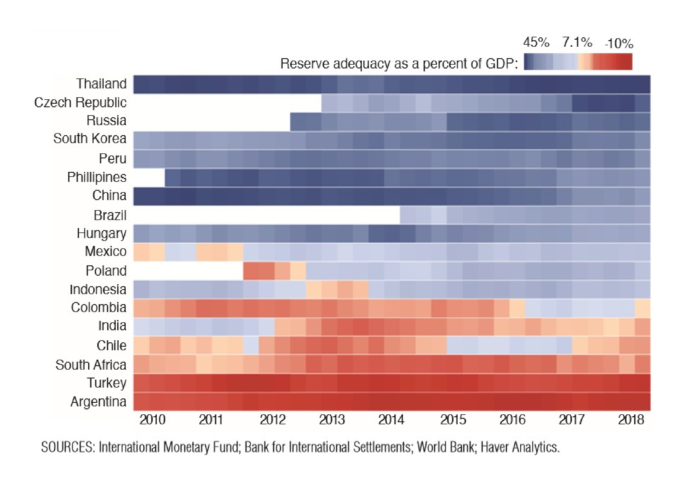 heat map of reserve to gdp ratio