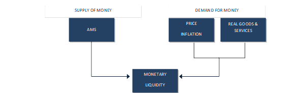 The Difference between Money Supply & Liquidity