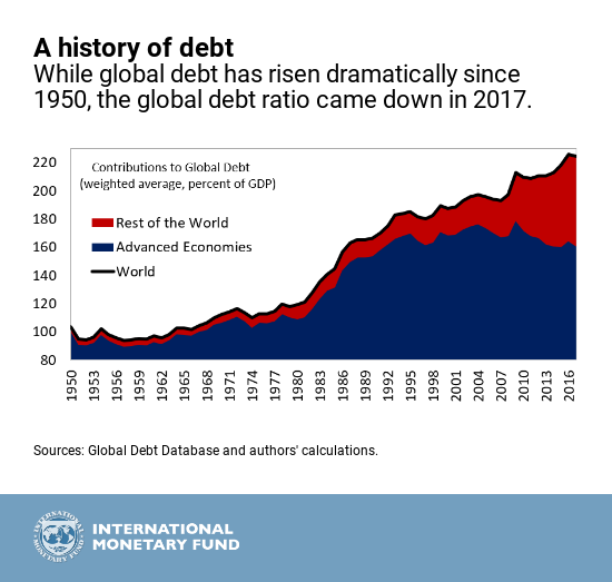 A world of debt – where are therisks?