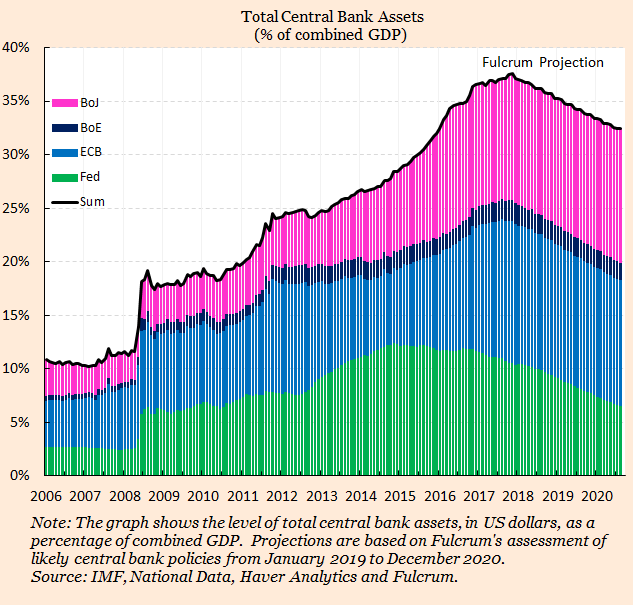 Central bank balance sheet reductions – will anyone follow the Fed?