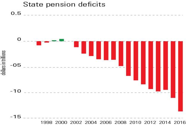 pensionshortfallinussince1998-moneyweek