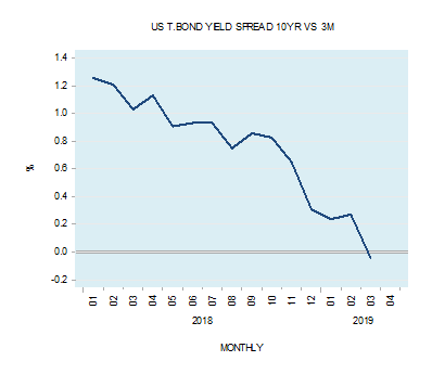 What the shape of the yield spread implies?