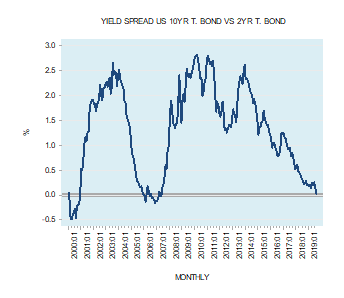 The shape of the yield curve and the state of the economy