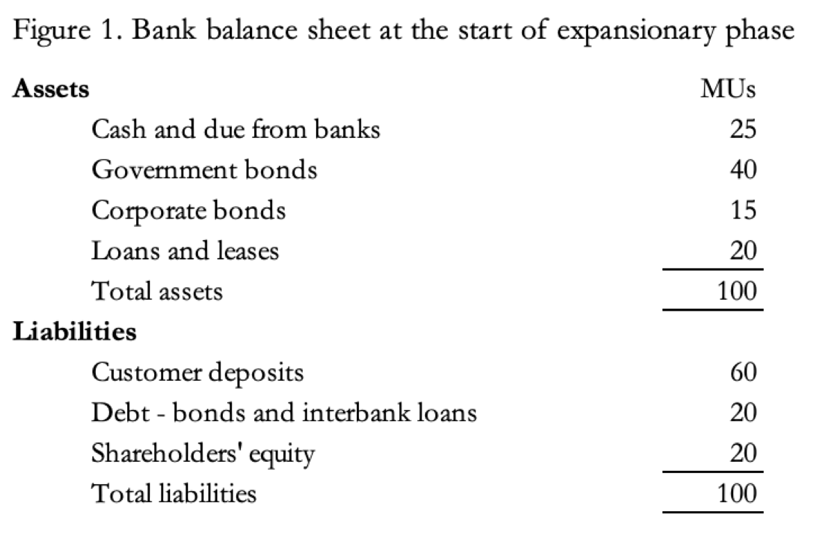The destructive force of bank credit