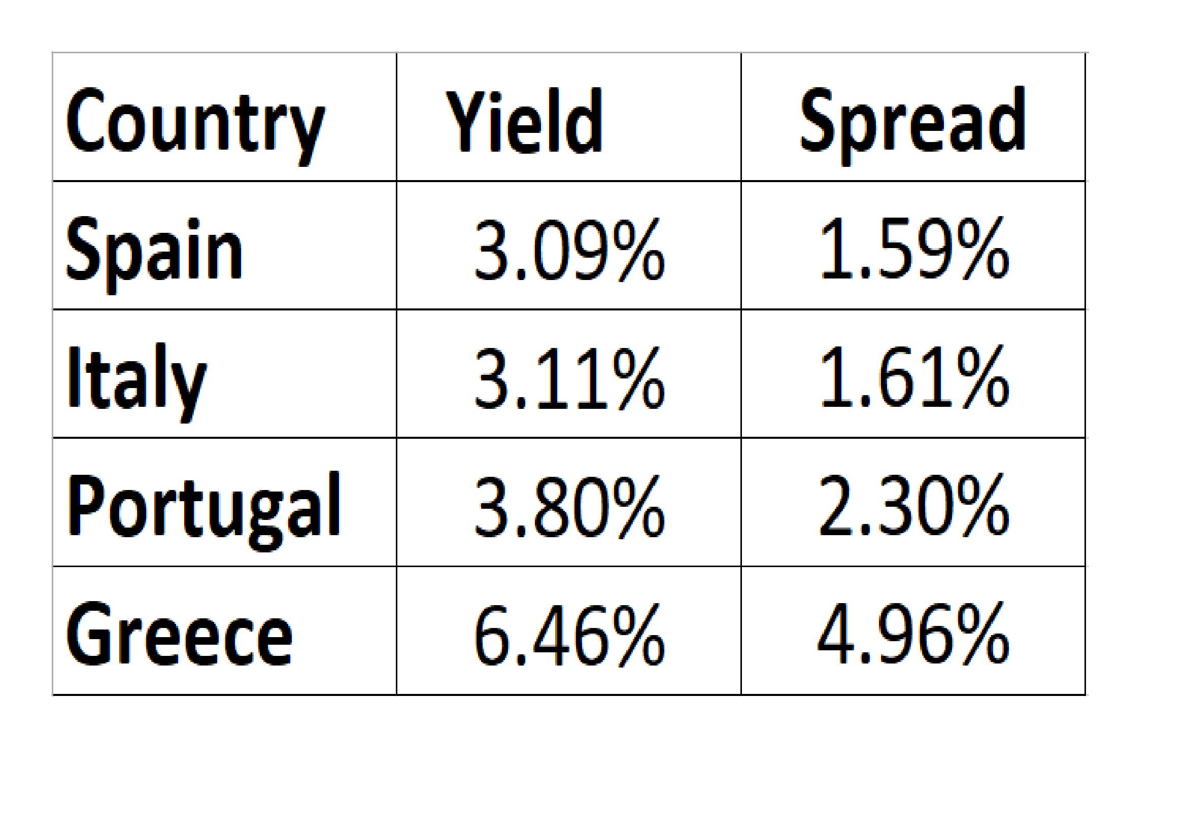 Spreads in April 2014