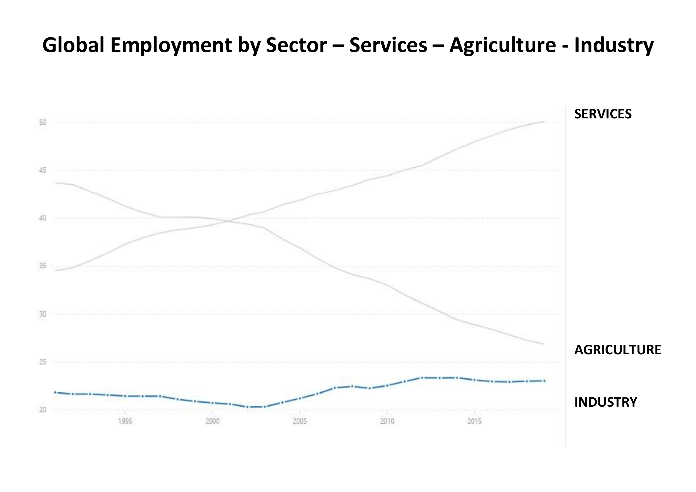 Global Employment by Sector – Services – Agriculture - Industry (1)