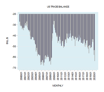 Why trade balance is not the essence of currency exchange rate determination