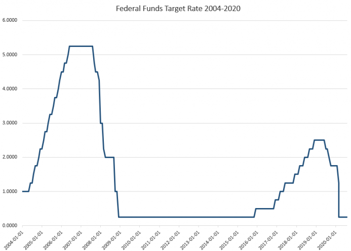 The Fed Is Planning Another Ultralong Period of Ultralow Rates