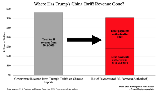 92 Percent of Trump's China Tariff Proceeds Has Gone to Bail Out Angry Farmers