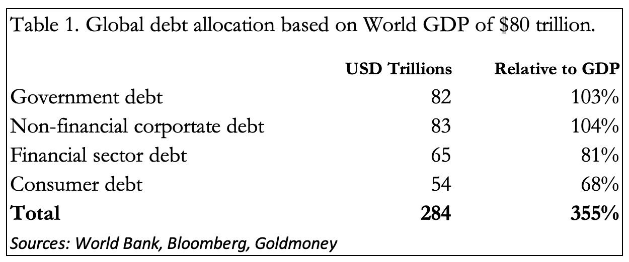 The global debt problem
