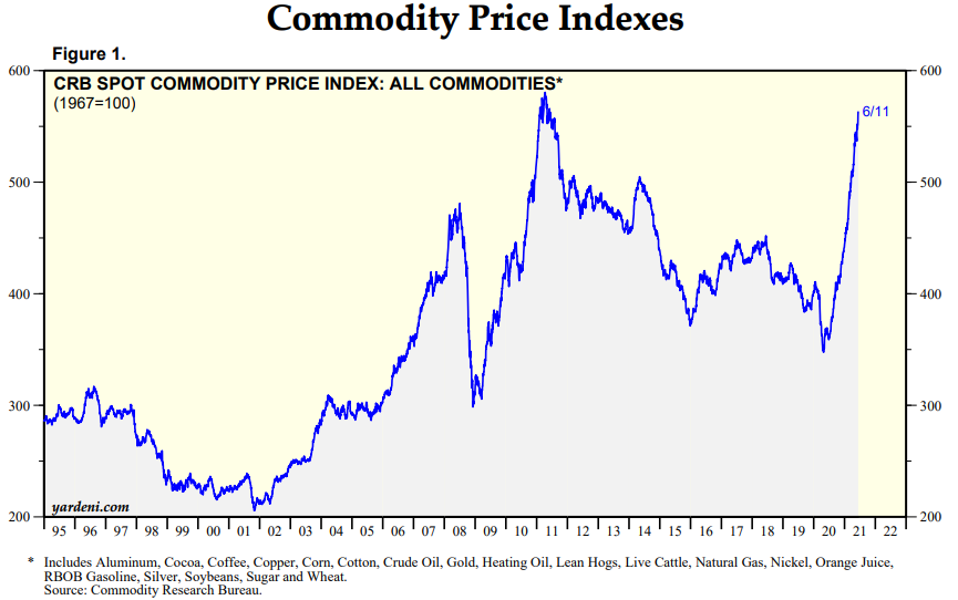 Commodities, Supply-chains and Structural Changes in Demand