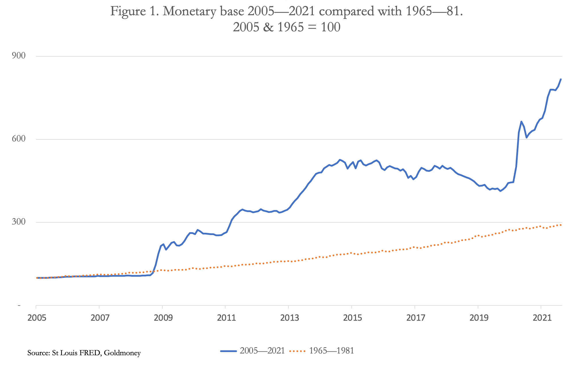 The stagflation myth