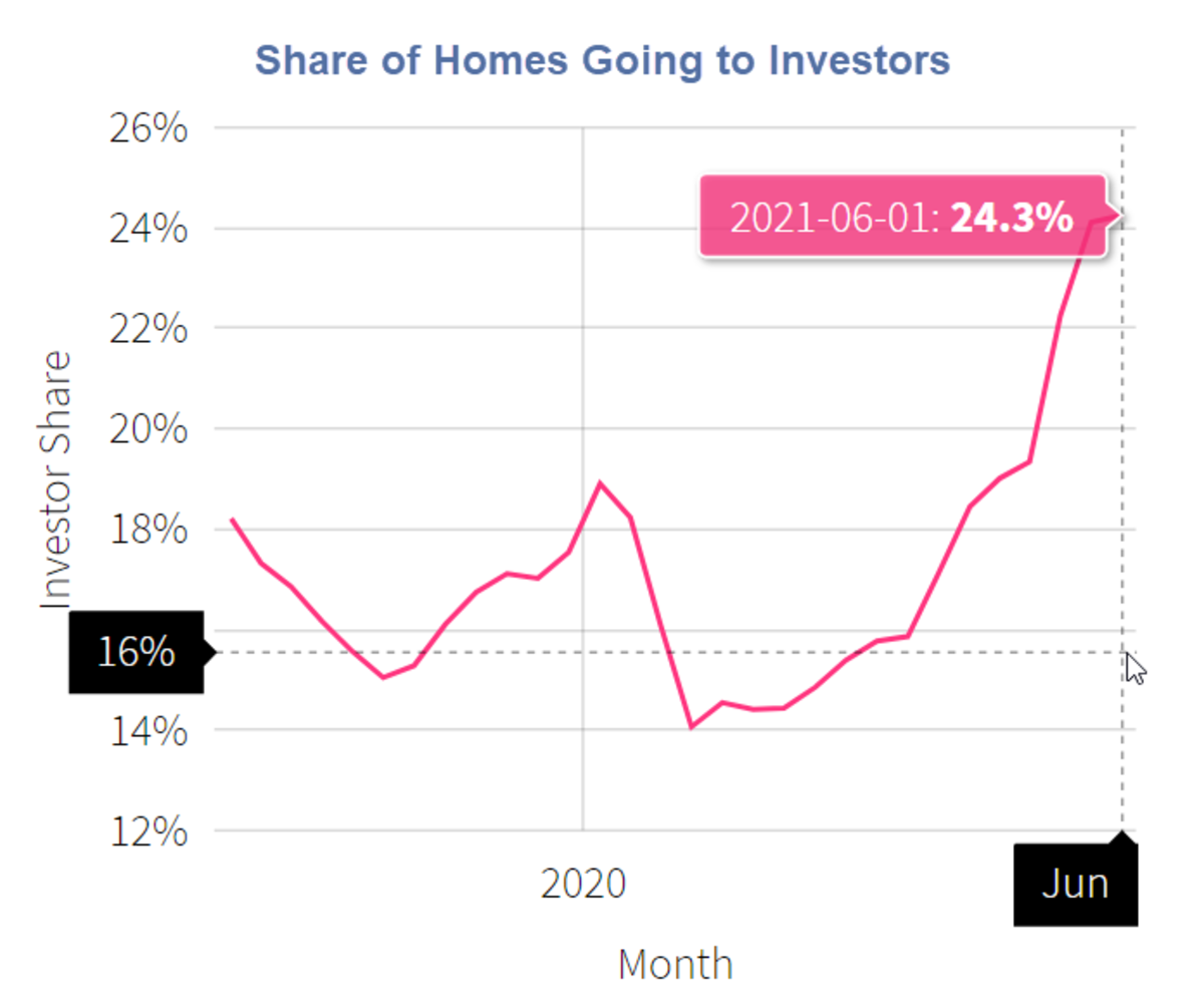 Mike Shedlock: Investors Rush to Buy Nearly 1 in 4 Homes