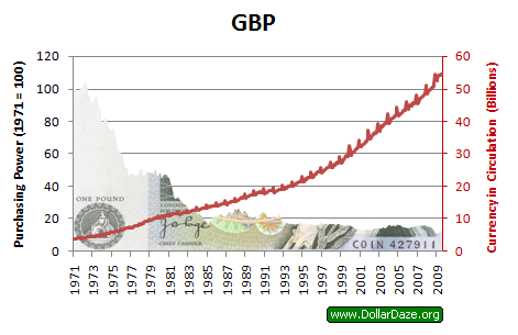 Value Of Pound Over Time June 2020